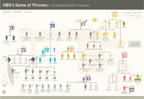 Game-of-Thrones-Infographic-Houses-Only