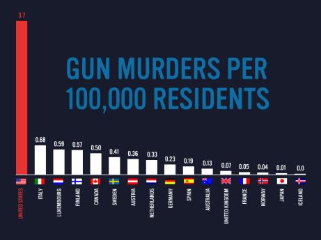 Gunviolencechart.jpg
